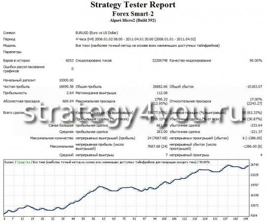 тест стратегии форекс Forex Smart - 2 - EURUSD (H4)