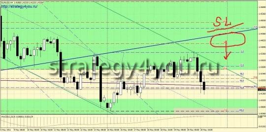 Прогноз рынка форекс EURUSD