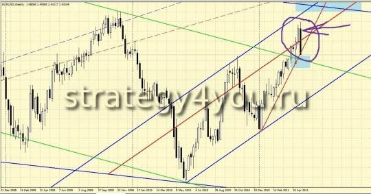 Аналитический обзор EURUSD (W1)