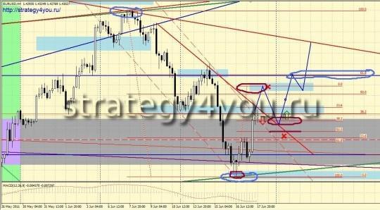 Форекс прогноз на покупку EURUSD