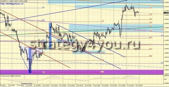 Аналитика форекс EURUSD (H1)