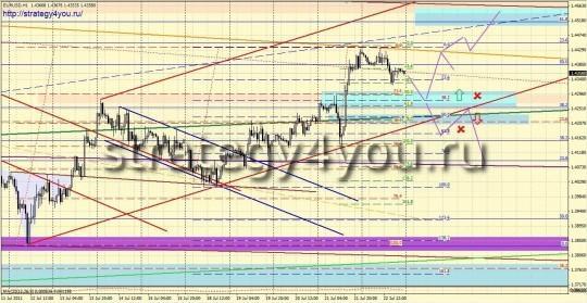 Форекс прогноз по EURUSD - покупка на откате + продажа
