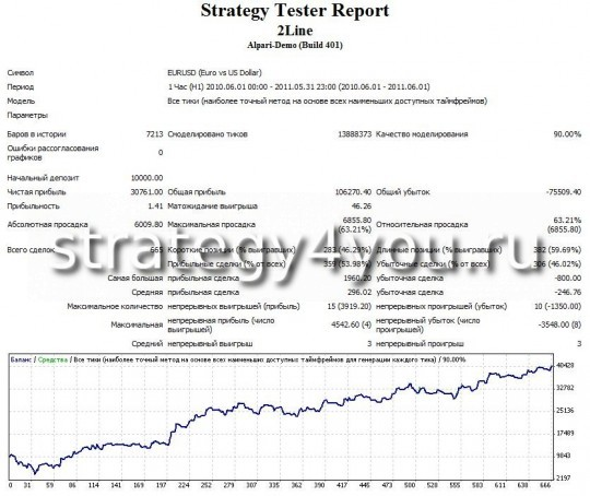 "тест стратегии форекс ""Две линии"" - EURUSD (H1)"