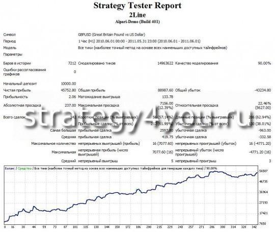 """тест стратегии форекс """"Две линии"""" - GBPUSD (H1)"""