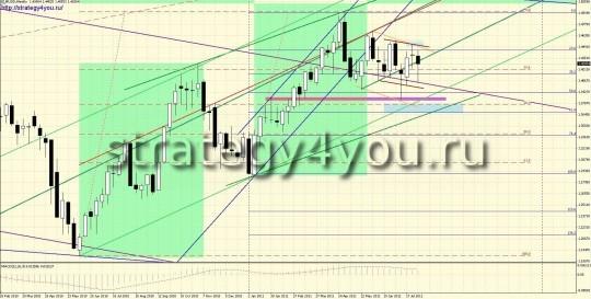 Недельный график Евро-Доллар - аналитика форекс!