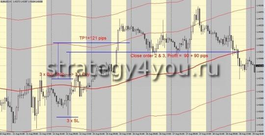 Стратегия форекс SMA108 - покупка