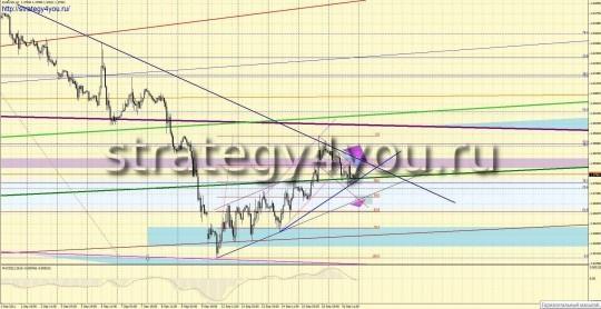 Форекс прогноз EURUSD (19-23 сентября 2011)