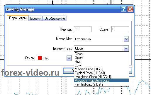 Создание сложных индикаторов форекс в MetaTrader 4
