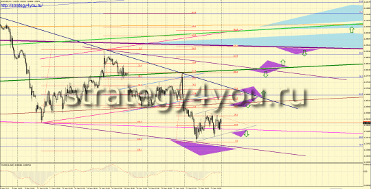 Форекс прогноз EURUSD (26-30 сентября 2011)