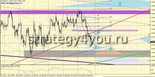 Форекс прогноз EURUSD (5-9 сентября 2011)
