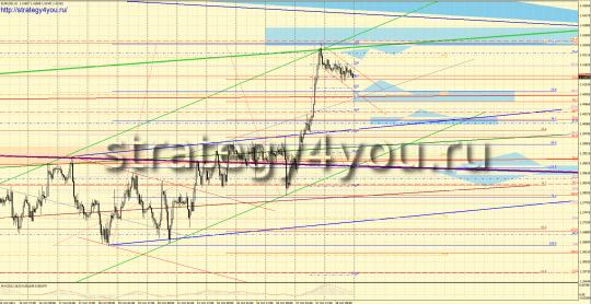 Форекс прогноз EURUSD (31 октября-4 ноября 2011)