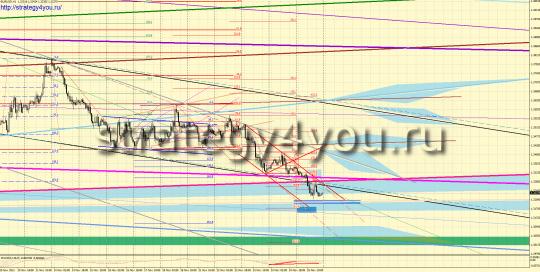 Форекс прогноз EURUSD (28 ноября - 2 декабря 2011)