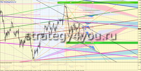 Форекс прогноз EURUSD (14-18 ноября 2011)