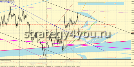 Forex forecast EURUSD (5-9 December 2011)