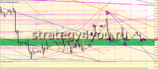 Forex Analyst EURUSD Weekly