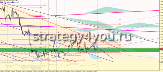 Forex forecast for EURUSD on 26-30 December 2011