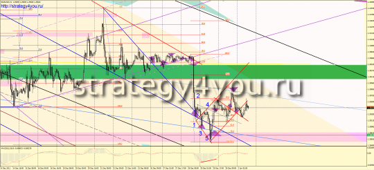 Forex Analysis on EURUSD per week