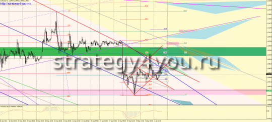 Forex forecast for EURUSD for the next week