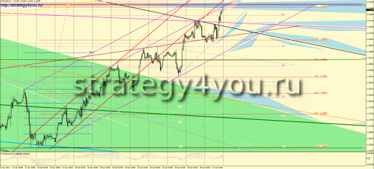 Forex forecast for EURUSD