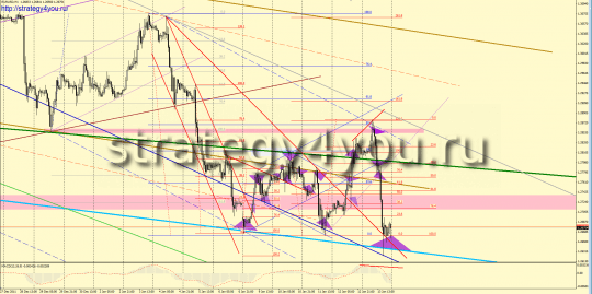 Forex Analysis on EURUSD per week - 9-13 January 2012