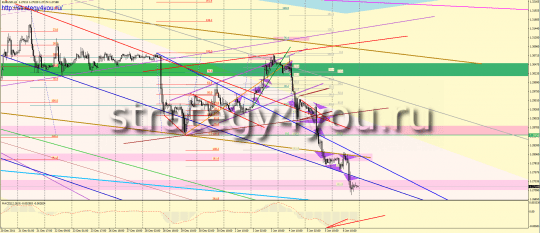 Forex Analysis on EURUSD per week - 2-6 January 2012.