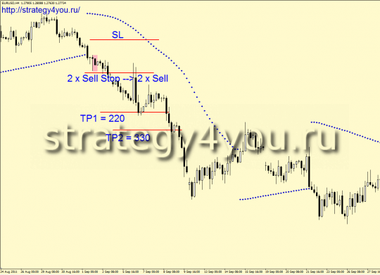 Indicators Forex Strategy Defile SAR