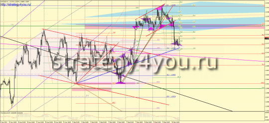 Analysis EURUSD over the last week
