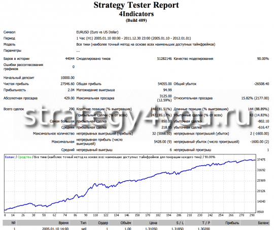 Test advisor forex in the interval H1