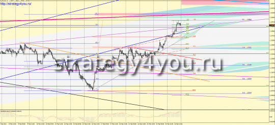 Forex EURUSD forecast for next week