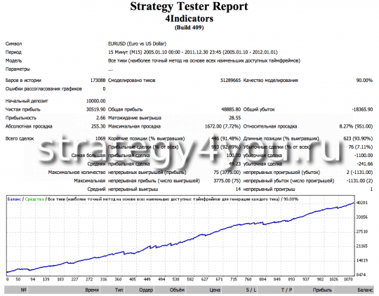 Test advisor forex in the interval M15