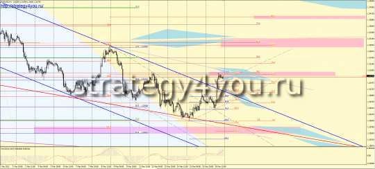 EURUSD forex forecast for the week - 19-23 March 2012