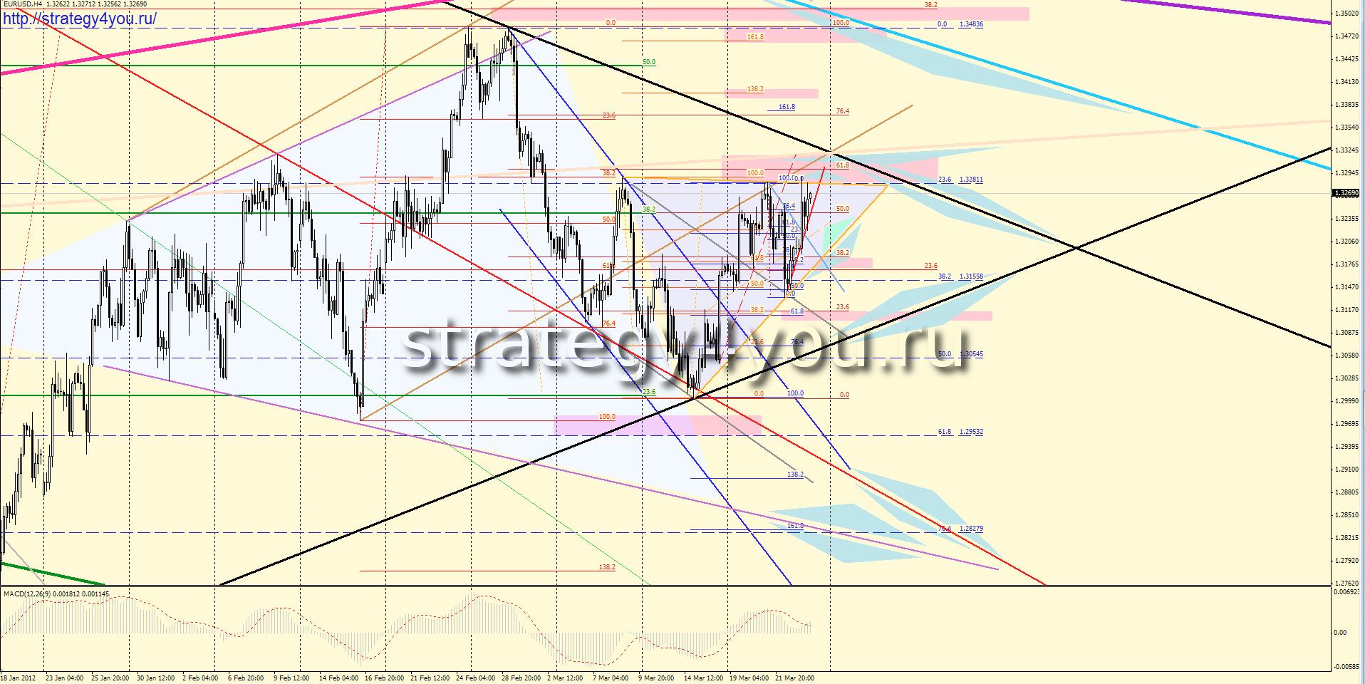 Форекс прогноз EURUSD (26-30 марта 2012)