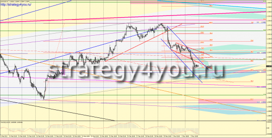 Forex EURUSD forecast for next week: 5-9 March 2012