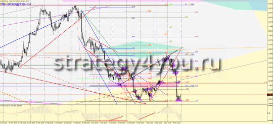 Analysis EURUSD over the last week - March 5-9, 2012