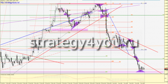 Analysis of EURUSD for the past week - February 27 - March 2, 2012