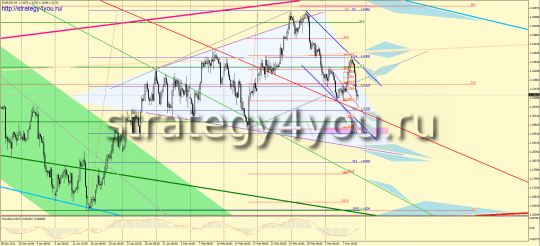 Forex EURUSD forecast for next week: 12-16 March 2012