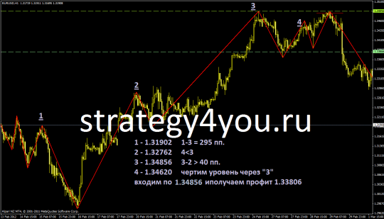 An example Forex Strategy ZL
