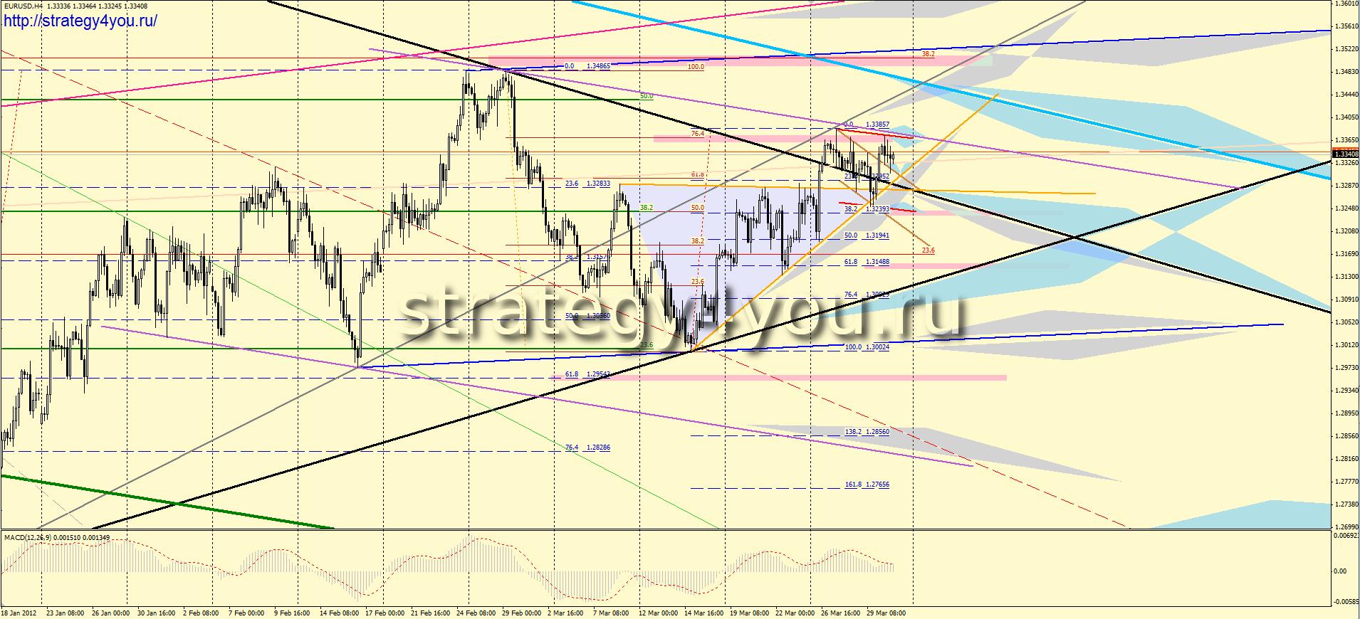 Форекс прогноз EURUSD (2-6 апреля 2012)