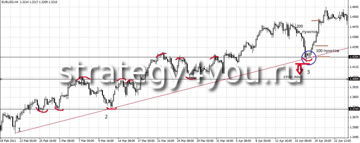 Стратегии форекс 1h цена золота на бирже сегодня