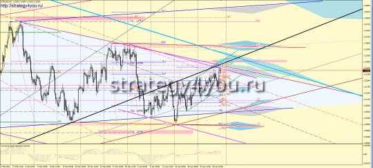 Форекс прогноз EURUSD (30 апреля - 4 мая 2012)
