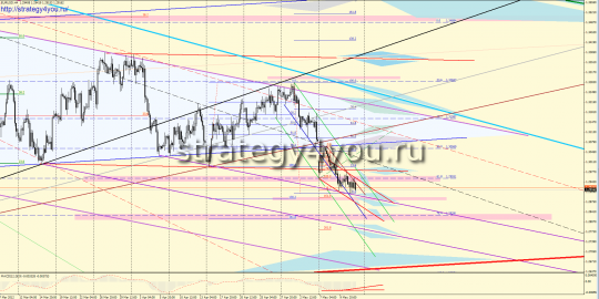 EURUSD Форекс прогноз (14 – 18 мая 2012)