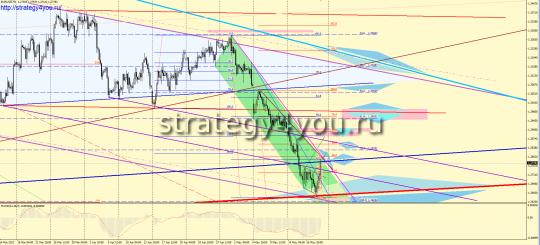 EURUSD Форекс прогноз (21 – 25 мая 2012)