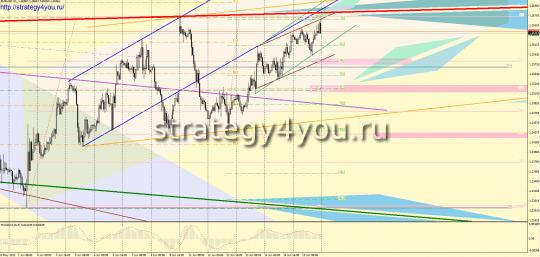EURUSD Форекс прогноз (18 – 22 июня 2012)