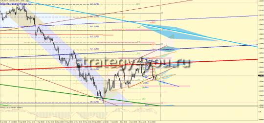 EURUSD Форекс прогноз (25 - 29 июня 2012)