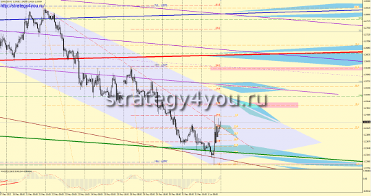 EURUSD Forex Forecast (4 - 8 June 2012)