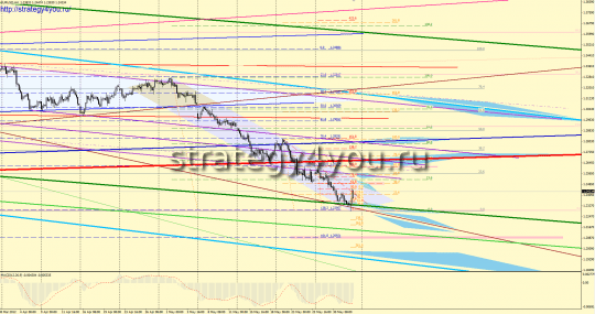 EURUSD Forex Forecast (4 - 8 June 2012) - sell