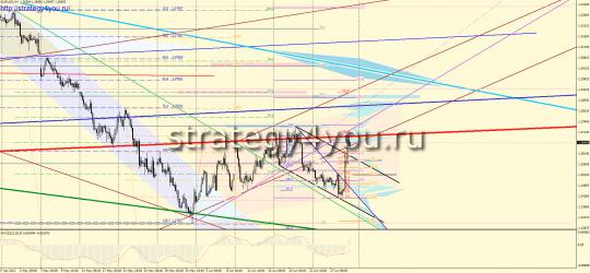 EURUSD Форекс прогноз (2 - 6 июля 2012)