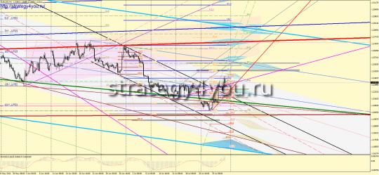 EURUSD Форекс прогноз (30 июля - 3 августа 2012)