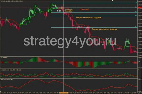 Стратегия форекс «Profit Trend»