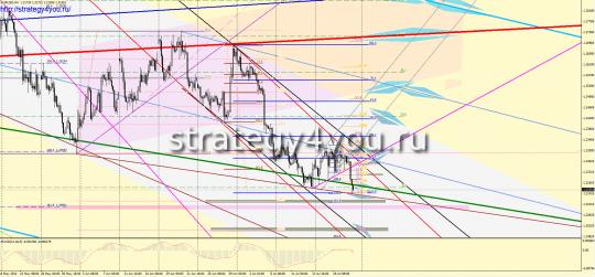 EURUSD Форекс прогноз (23 - 27 июля 2012)